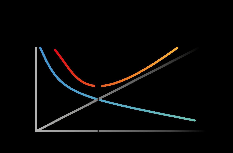 Evidence Technology - Costos de inventarios. Gráfica 2.
